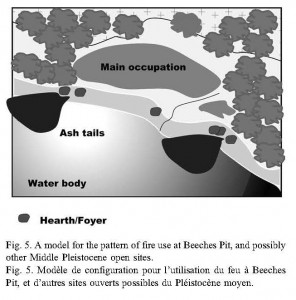 A model for the pattern fire use in hearths at Middle Pleistocene sites based on Beeches Pit (Fig. 5, Gowlett 2006)