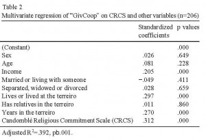Regression on self-reported actual cooperation (Soler 2012) showing a significant influence of religious commitment