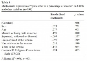 Regression on amount donated in economic game as a percentage of income, showing significant influence of religious commitment